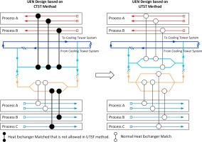 Utility Exchanger Network Synthesis For Total Site Heat Integration Sciencedirect