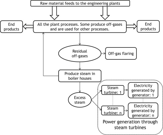 Turbine investment optimisation for energy recovery plants