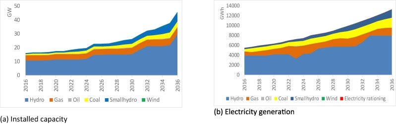 Assessing Security Of Supply In A Largely Hydroelectricity