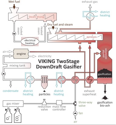 viking c 1000b wiring diagram for oxygen blown operation of the twostage viking gasifier sciencedirect  twostage viking gasifier