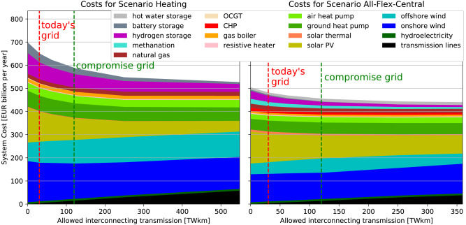 Synergies Of Sector Coupling And Transmission Reinforcement In A Cost Optimised Highly Renewable European Energy System Sciencedirect