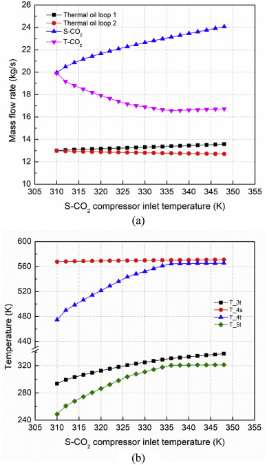 Thermoeconomic analysis of a gas turbine and cascaded CO2
