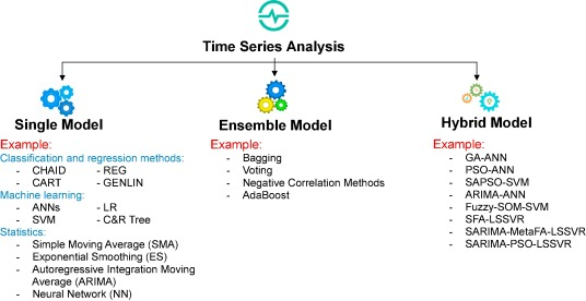Forecasting energy consumption time series using machine