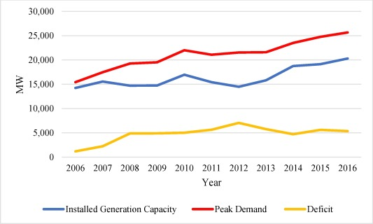 Long-term electricity demand forecast and supply side