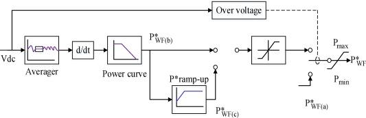 A modified H-bridge voltage source converter with Fault Ride