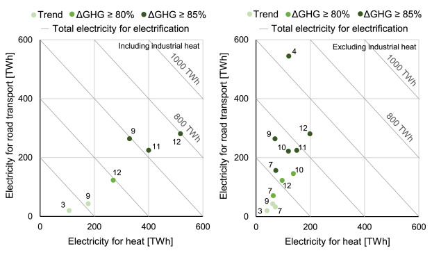 Direct or indirect electrification? A review of heat ... on