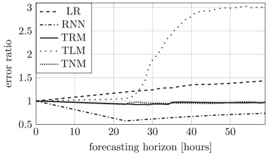 A comparison of models for forecasting the residential