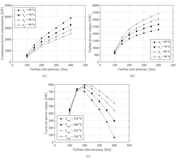 Thermodynamic And Turbomachinery Design Analysis Of Supercritical