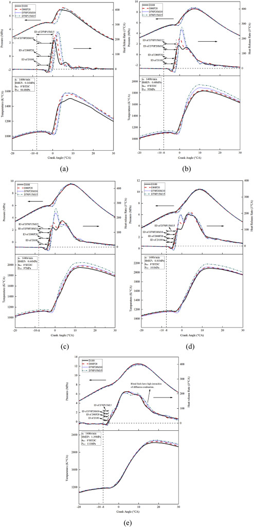 Investigation On Combustion And Emission Characteristics Of A Common