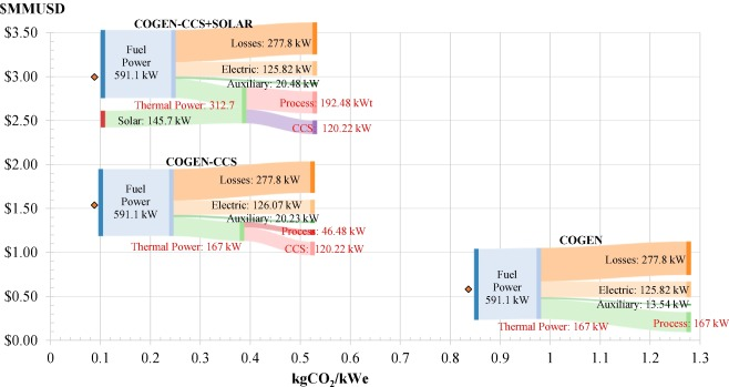 Techno-economic analysis of solar-assisted post-combustion