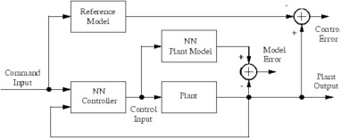 Integrated advanced nonlinear neural network-simulink