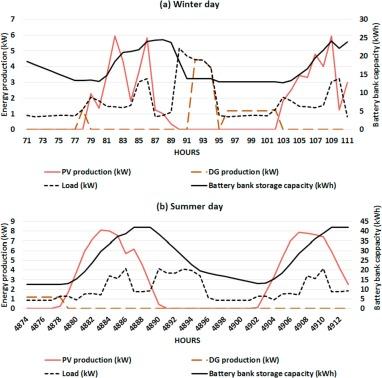 Potential, optimization and sensitivity analysis of