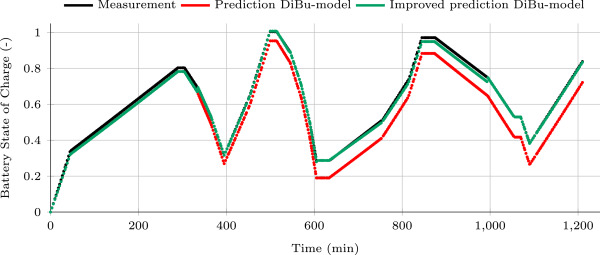 A realistic model for battery state of charge prediction in energy