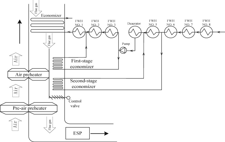 Analysis of an improved economizer system for active control of the