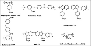 Fuel cell membranes – Pros and cons - ScienceDirect