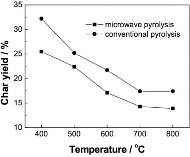 Insights into biochar and hydrochar production and applications: A