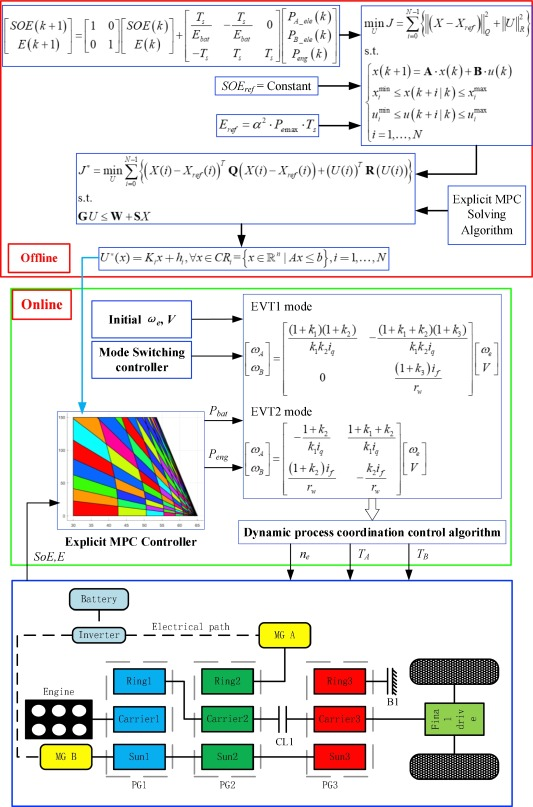Real-time optimal energy management strategy for a dual-mode