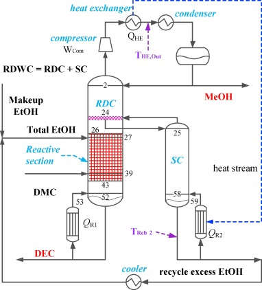 Energy-saving investigation for diethyl carbonate synthesis through