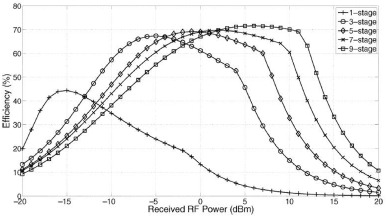 Efficiency In Rf Energy Harvesting Systems A Comprehensive Review