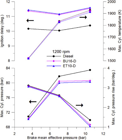 Experimental comparative assessment of butanol or ethanol diesel