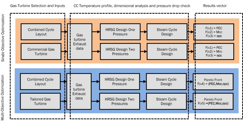 Design and optimization of power hubs for Brazilian off