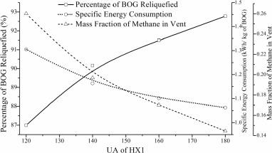 LNG boil-off gas reliquefaction by Brayton refrigeration