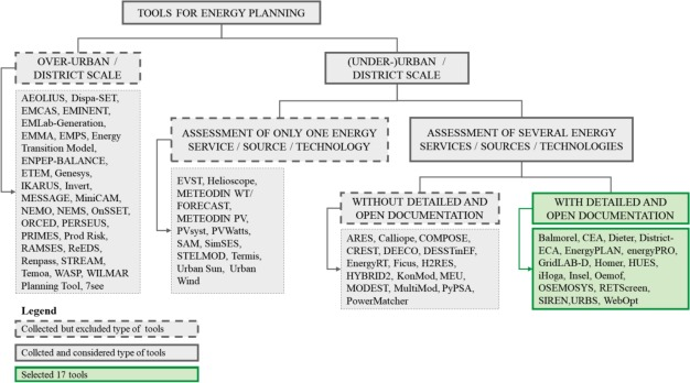 Assessment of tools for urban energy planning - ScienceDirect