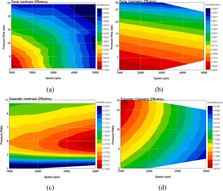 Design space exploration for waste heat recovery system in