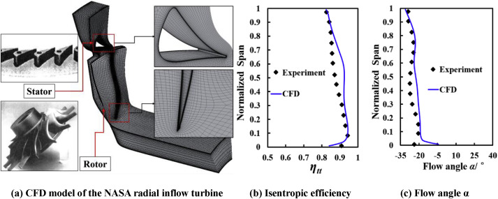 Effect of blade tip leakage flow on erosion of a radial