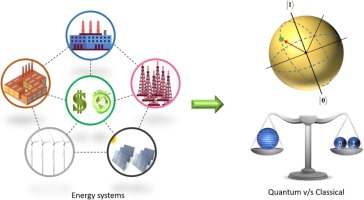 Quantum computing for energy systems optimization: Challenges and