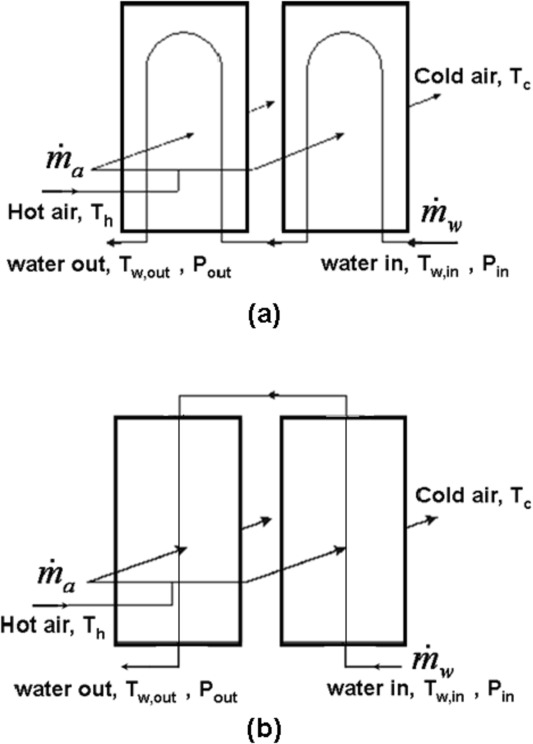 Performance evaluation of generator air coolers for the hydro-power