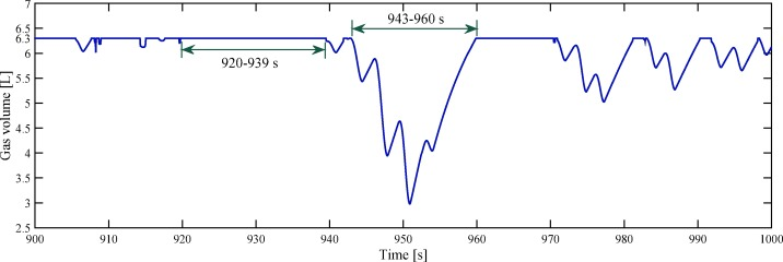 A novel nonlinear state space model for the hydraulic power