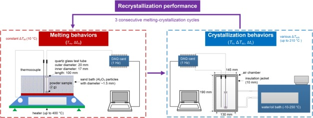 Screening of sugar alcohols and their binary eutectic