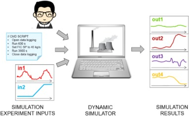 Dynamic simulation in development of contemporary energy