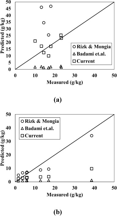 Combustion and emission characteristics from biojet fuel