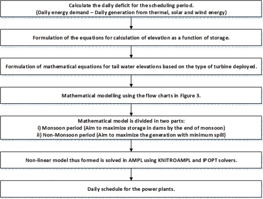 Optimized scheduling of hydropower with increase in solar