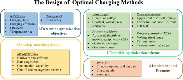 Towards a smarter battery management system: A critical