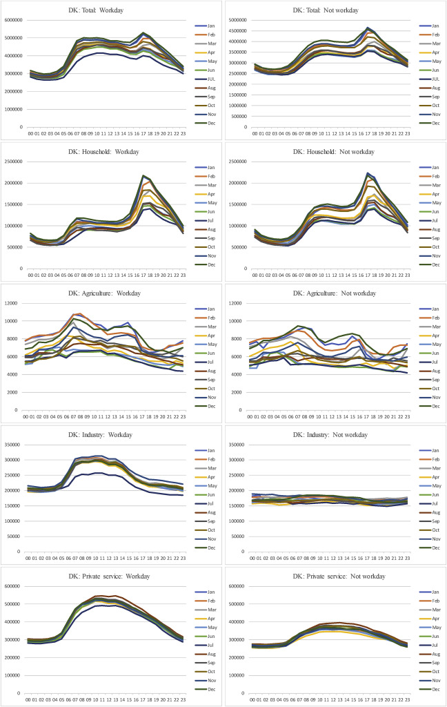 Long-term projections of the hourly electricity consumption in ... on