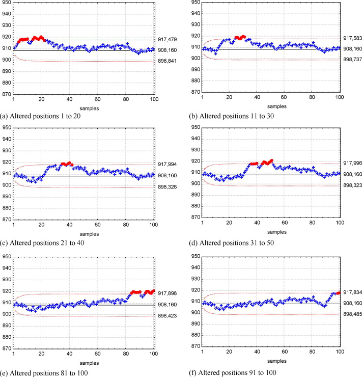 Comparative study of the performance of the CuSum and EWMA
