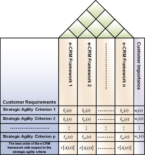 A fuzzy group quality function deployment model for e-CRM framework