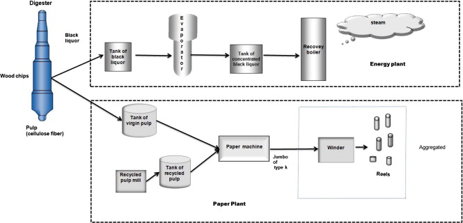 Integrated pulp and paper mill planning and scheduling