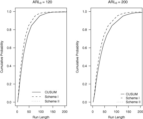 Enhancing the performance of CUSUM scale chart - ScienceDirect