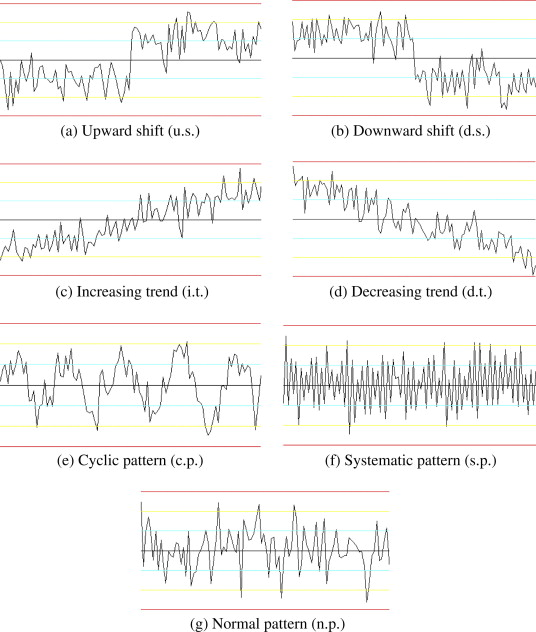 Recognition Of Concurrent Control Chart Patterns Using Wavelet