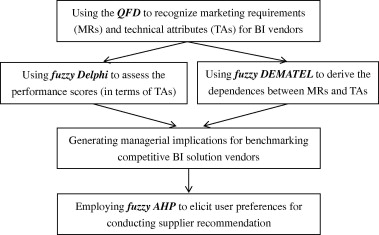 Using quality function deployment to conduct vendor assessment and