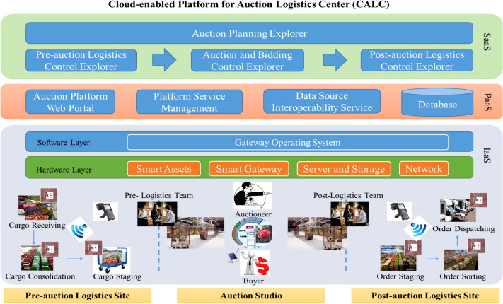 Cloud-enabled real-time platform for adaptive planning and