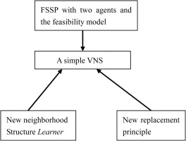 Variable neighborhood search for two-agent flow shop