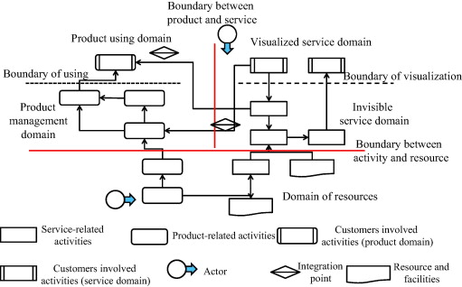 Modularizing product extension services an approach based on general structure modeling for pes blueprint malvernweather Gallery