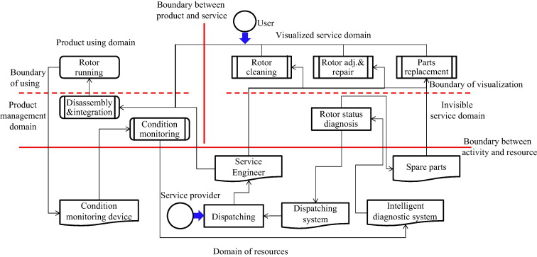 Modularizing Product Extension Services An Approach Based On Modified Service Blueprint And Fuzzy Graph Sciencedirect