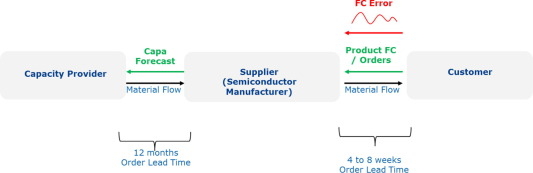 Quantitative analysis of semiconductor supply chain