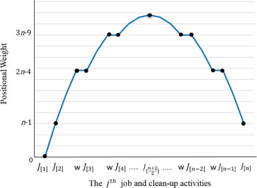 Minimizing total absolute deviation of job completion times